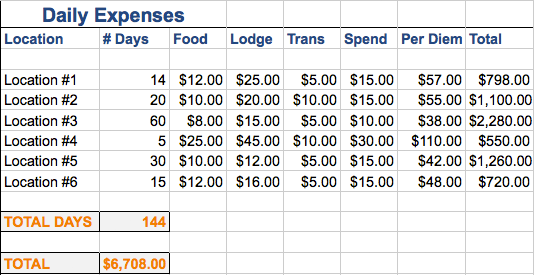 Sample travel budget daily expenses breakdown