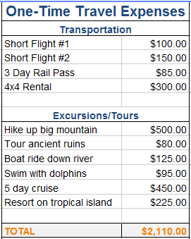 Sample travel budget one time expenses column.