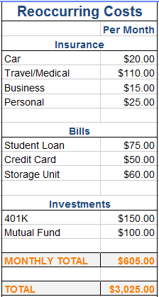 Sample travel budget reoccurring expenses column.