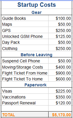 Sample travel budget start costs column